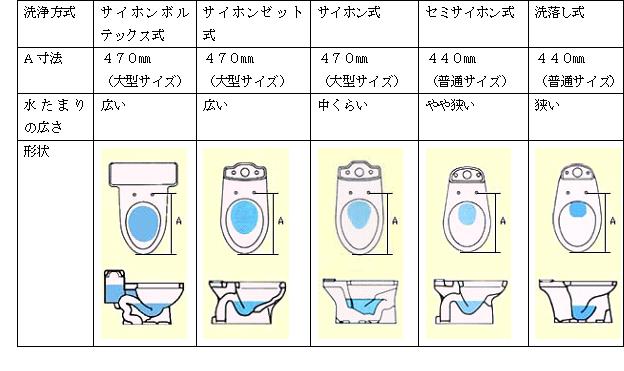 講座No.005-1 「トイレの概要」