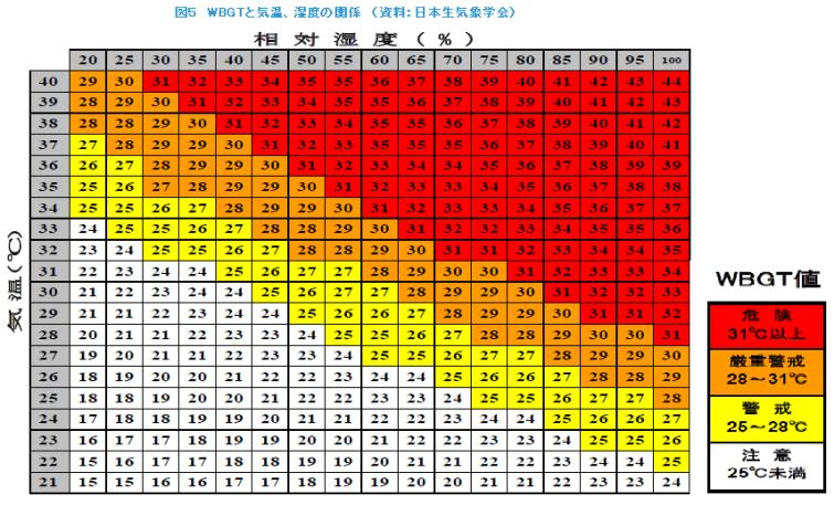 湿度と体感温度の関係 講座No.029-2 「湿度管理で快適な住まいづくり」   湿度と体感温度